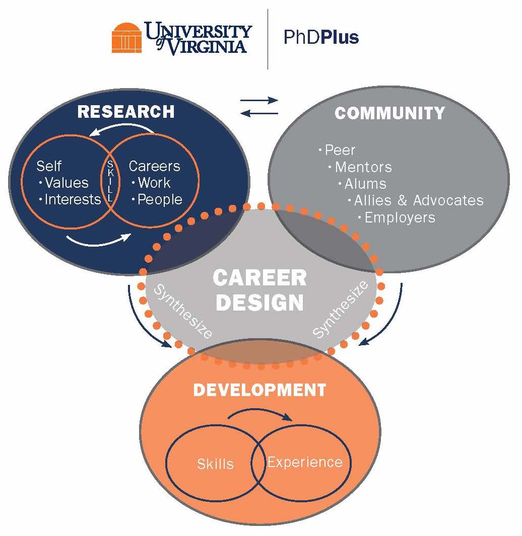 Career design graphic